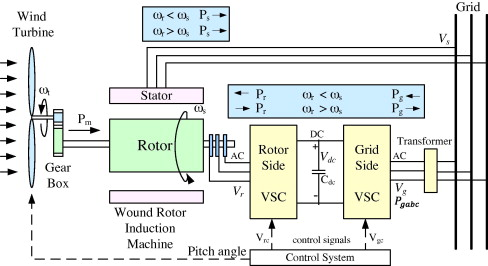 Modeling of doubly fed induction generators for distribution