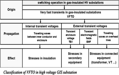 Study of gas insulated substation and its comparison with