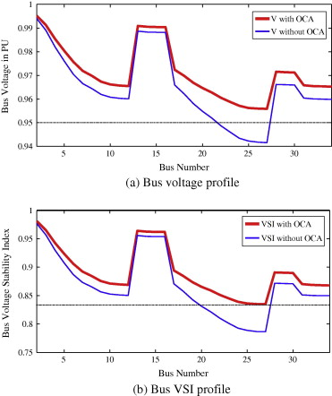 Involvement of cost savings and voltage stability indices in