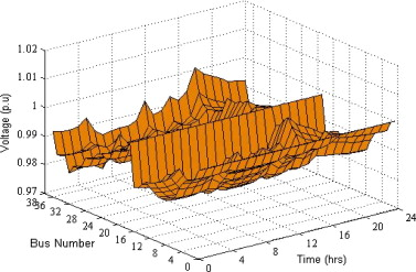 Mesh distribution system analysis in presence of distributed
