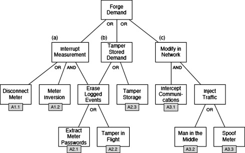 A survey on Advanced Metering Infrastructure - ScienceDirect