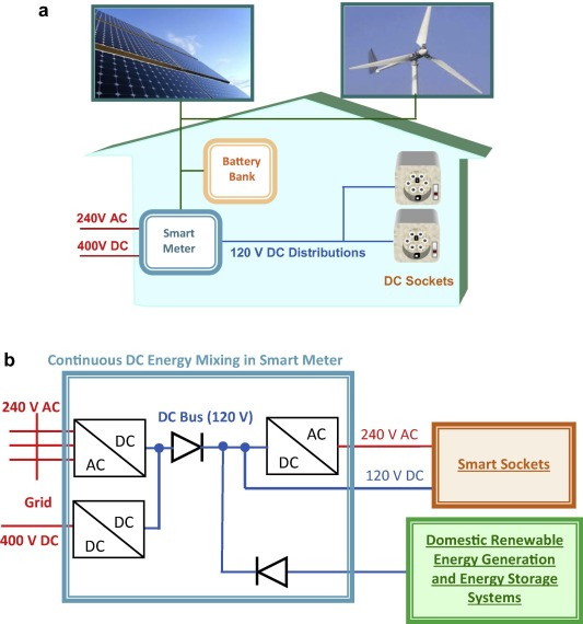 A smart building power management concept smart socket applications download full size image cheapraybanclubmaster Gallery