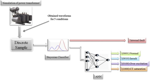 A novel intelligent protection system for power transformers