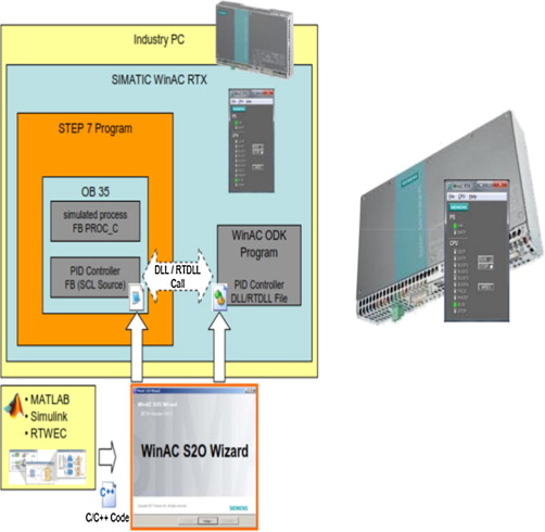 Integrated PLC-fuzzy PID Simulink implemented AVR system
