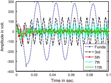 Real time harmonics estimation of distorted power system signal