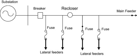 Restoring recloser-fuse coordination by optimal fault current