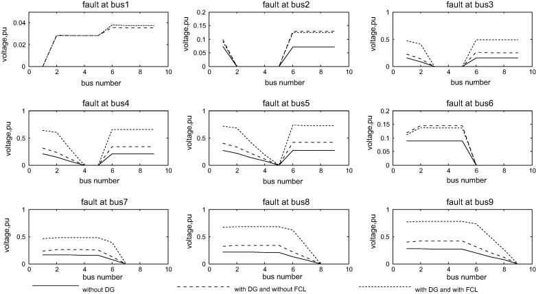 Restoring recloser-fuse coordination by optimal fault