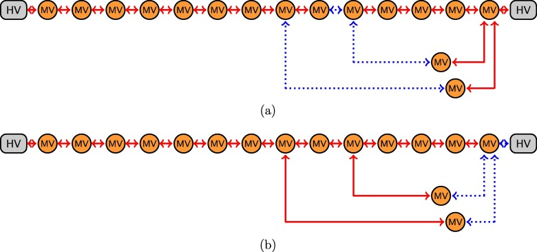 On the impact of topological properties of smart grids in