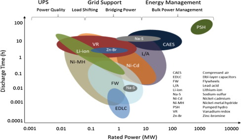 Smart grid energy storage controller for frequency