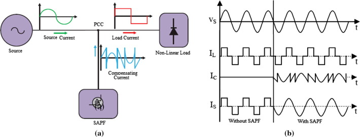 System Three Phase Load Three Phase Shunt Active Power Filter Download Scientific Diagram