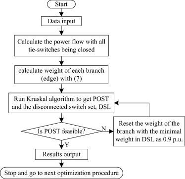 An improved distribution network reconfiguration method