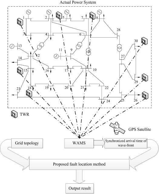 A General Fault Location Method In Complex Power Grid Based On Wide