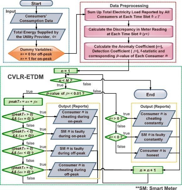 detection of energy theft and defective smart meters in smart grids rh sciencedirect com Simple Motor Diagram Motor Control Diagram