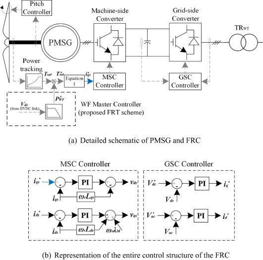 A new fault-ride-through strategy for MTDC networks incorporating ...