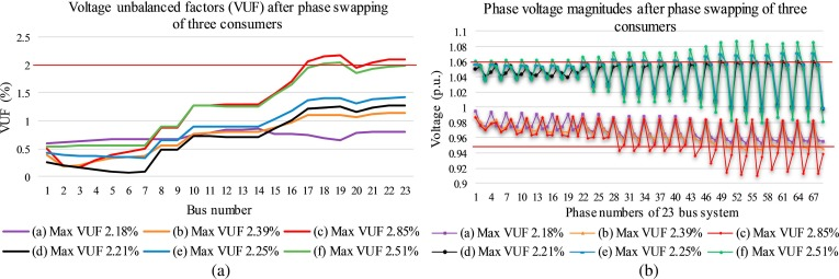 A new approach to voltage management in unbalanced low