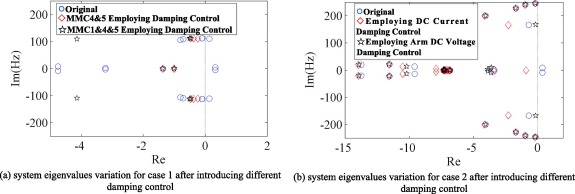 Small-signal modeling of MMC based DC grid and analysis of