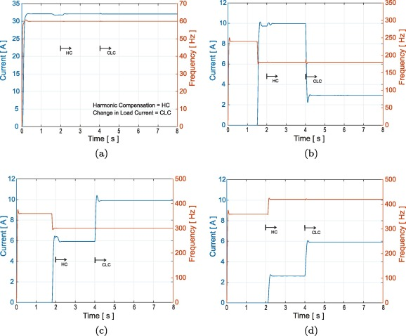 Flexible harmonic current compensation strategy applied in