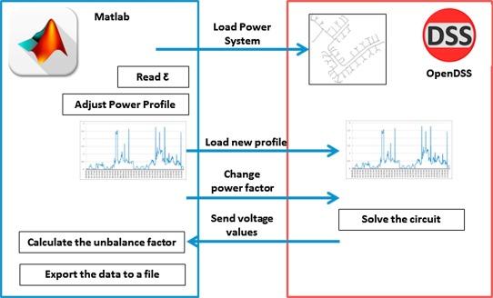 Probabilistic Load Flow Methodology For Distribution Networks Including Loads Uncertainty Sciencedirect