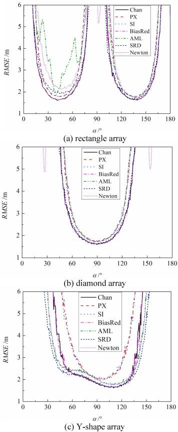 Quantitative comparison of partial discharge localization algorithms