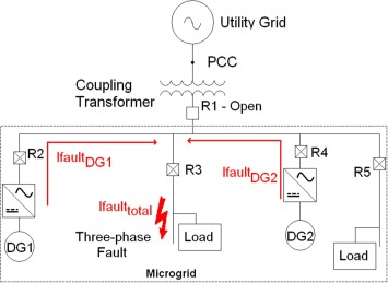 Dynamic protection of power systems with high penetration of