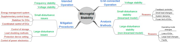 Evolution of microgrids with converter-interfaced generations