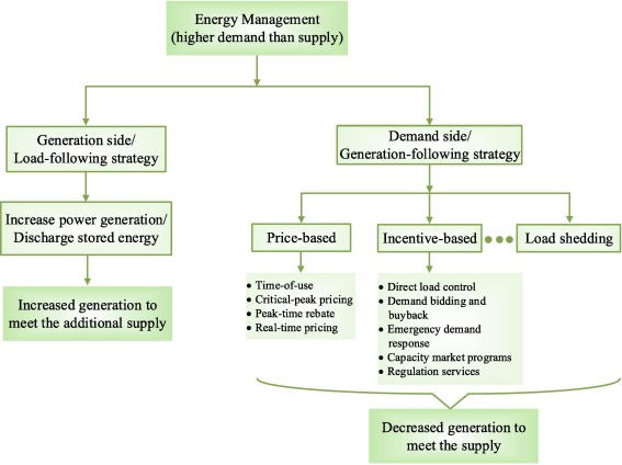 Evolution Of Microgrids With Converter Interfaced Generations Challenges And Opportunities Sciencedirect