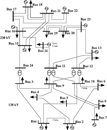 Midterm System Level Maintenance Scheduling Of Transmission