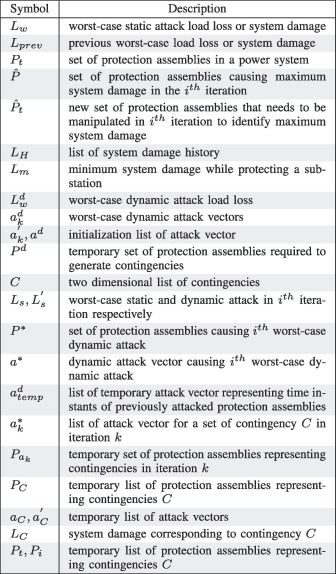 A game-theoretic approach for power systems defense against