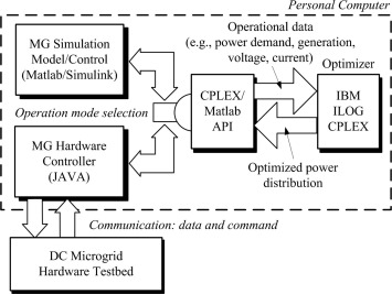 Coordinated control and dynamic optimization in DC microgrid