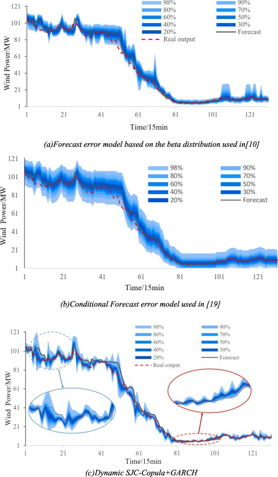 Dynamic dependence modelling of wind power uncertainty