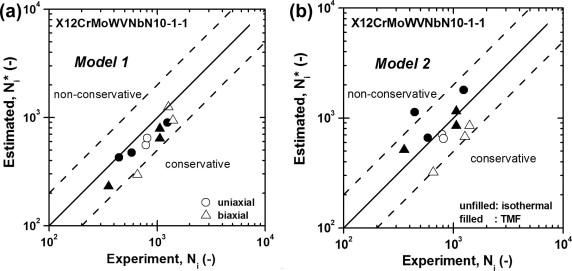 Two lifetime estimation models for steam turbine components under comparison of number of cycles to crack initiation of service type experiments to estimated numbers a phenomenological model model 1 math processing fandeluxe Image collections