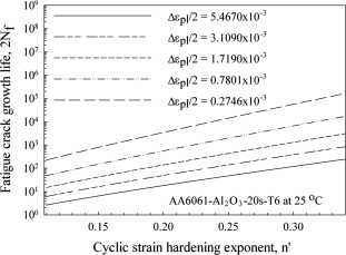 Modified shear lag theory based fatigue crack growth life