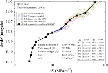 Estimating the effects of corrosion pits on the fatigue life of