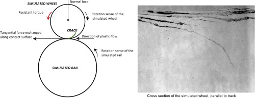 Experimental evaluation of rolling contact fatigue in