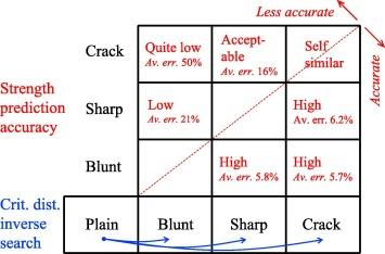 accurate 5 full crack