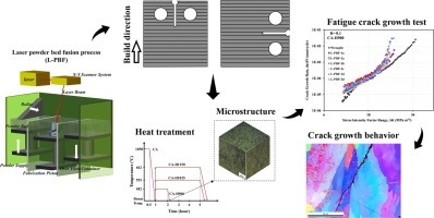 Fatigue Crack Growth Behavior Of Additively Manufactured 17