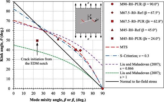Mixed mode I/II fatigue crack arrest in steel members using