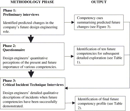 Design Engineering Competencies Future Requirements And