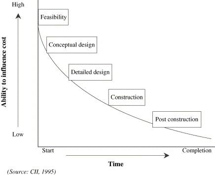 buildability definition