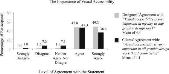 Visual accessibility in graphic design: A client–designer