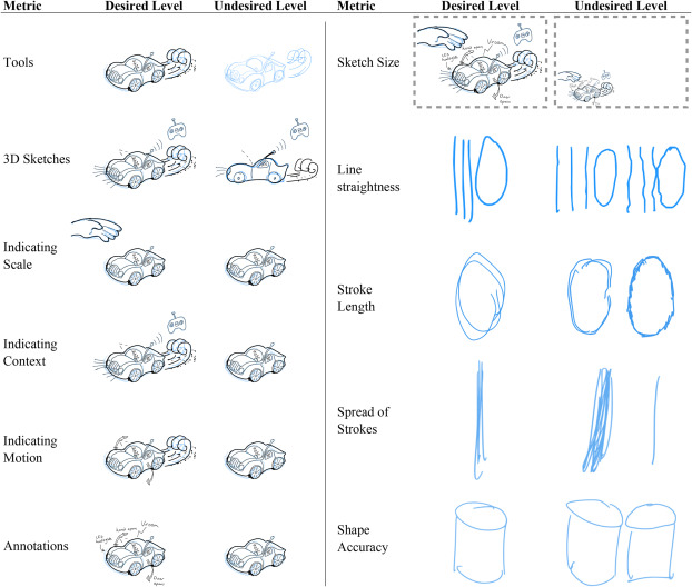 Interventions For Teaching Sketching Skills And Reducing Inhibition For Novice Engineering Designers Sciencedirect