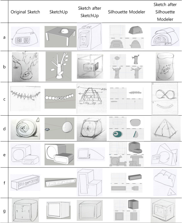 The impact of 3D CAD interfaces on user ideation: A comparative