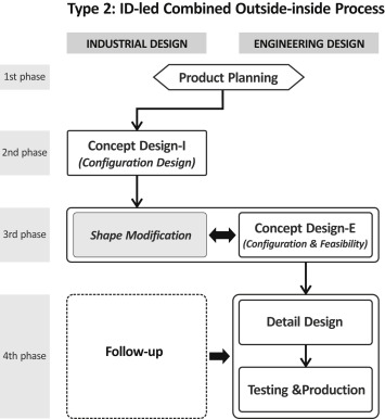 Collaborative Product Design Processes Of Industrial Design And Engineering Design In Consumer Product Companies Sciencedirect