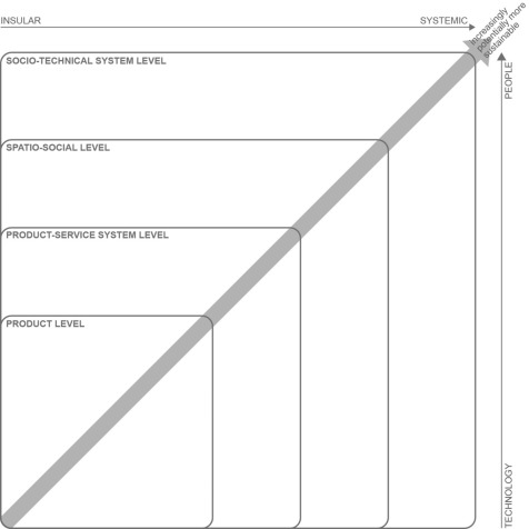 Evolution Of Design For Sustainability From Product Design To Design For System Innovations And Transitions Sciencedirect