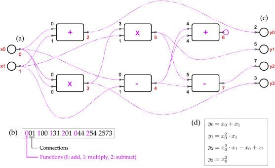 Meta-Parametric Design - ScienceDirect