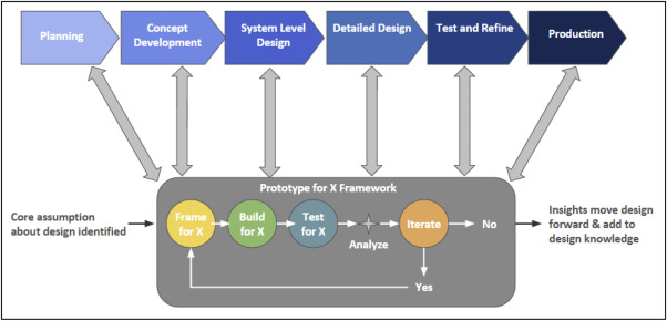 Prototype for X (PFX): A holistic framework for structuring