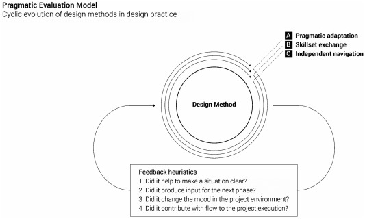 the use and evolution of design methods in professional design