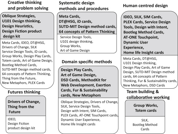 Card Based Design Tools A Review And Analysis Of 155 Card Decks For Designers And Designing Sciencedirect