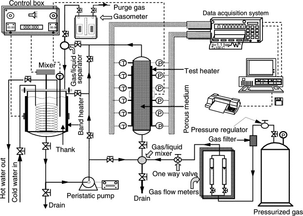 Pressure Drop Gas Hold Up And Heat Transfer During Single And Two