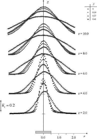Effect Of Swirl On Pure Turbulent Thermal Plume Development